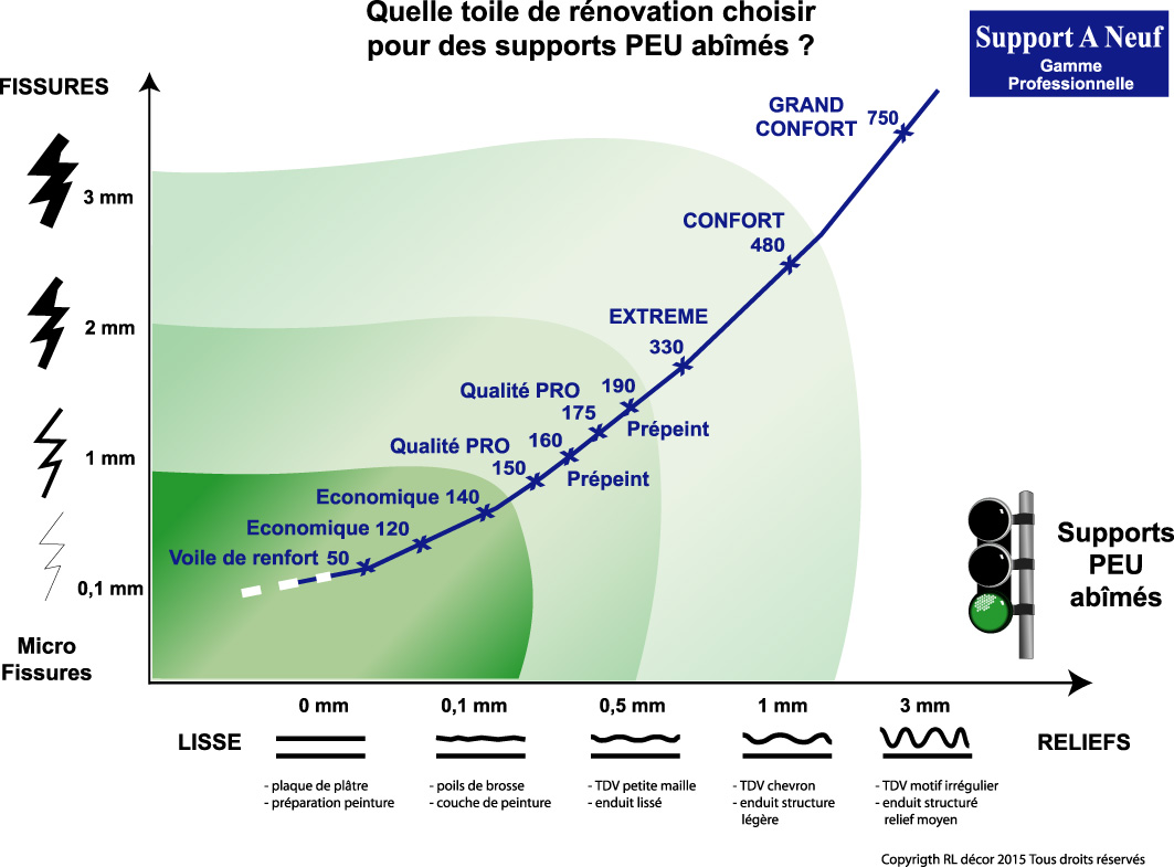 Gamme Support A Neuf pour supports peu abîmés